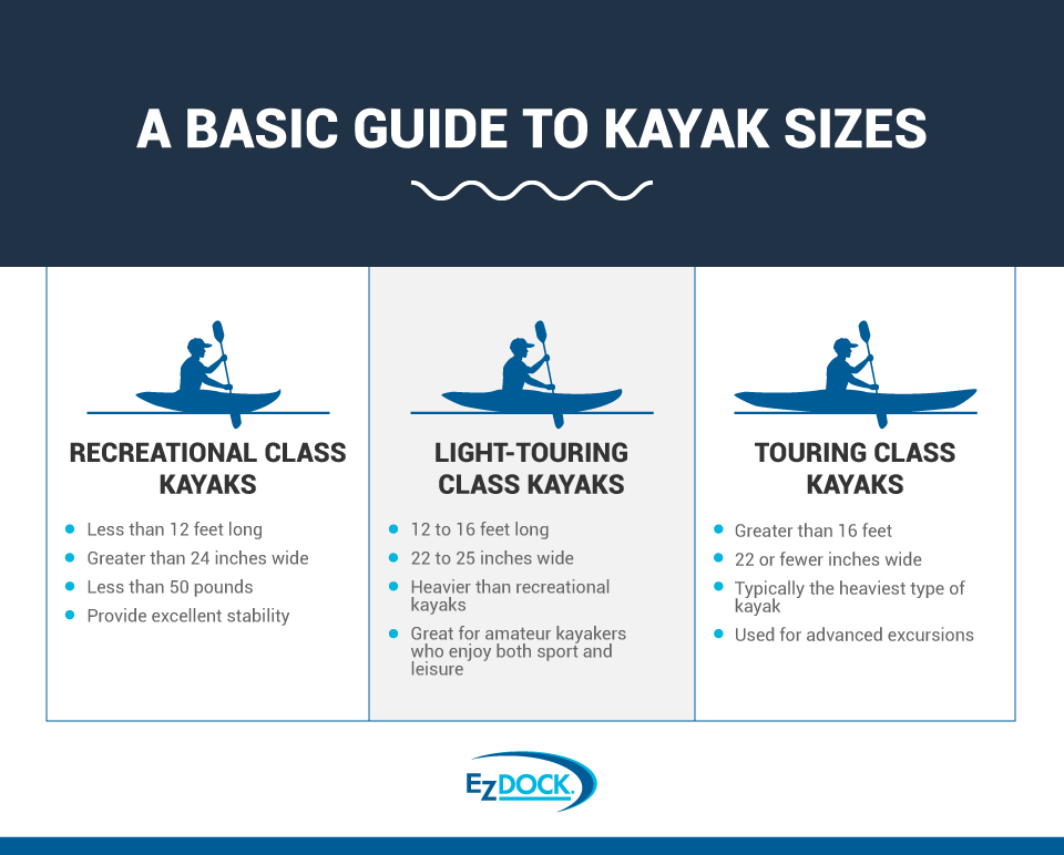 Guide to Kayak Sizes