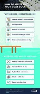 How to winterize EZ Dock floating docks