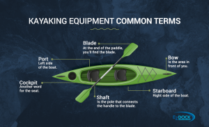 Kayaking equipment common terms