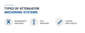 Types of Attenuator Anchoring Systems